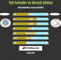 Teji Savanier vs Dereck Kutesa h2h player stats