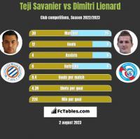Teji Savanier vs Dimitri Lienard h2h player stats