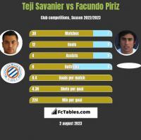 Teji Savanier vs Facundo Piriz h2h player stats