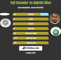 Teji Savanier vs Gabriel Silva h2h player stats
