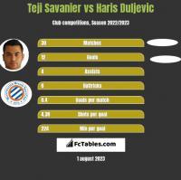 Teji Savanier vs Haris Duljevic h2h player stats
