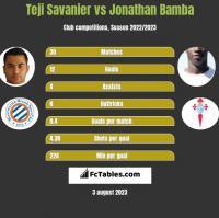 Teji Savanier vs Jonathan Bamba h2h player stats