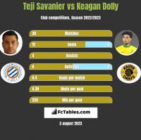 Teji Savanier vs Keagan Dolly h2h player stats