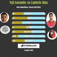 Teji Savanier vs Ludovic Blas h2h player stats