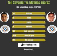Teji Savanier vs Mathias Suarez h2h player stats