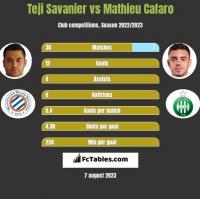 Teji Savanier vs Mathieu Cafaro h2h player stats