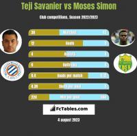 Teji Savanier vs Moses Simon h2h player stats