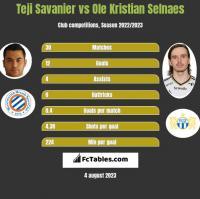 Teji Savanier vs Ole Kristian Selnaes h2h player stats