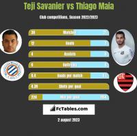 Teji Savanier vs Thiago Maia h2h player stats