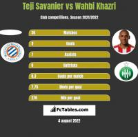 Teji Savanier vs Wahbi Khazri h2h player stats