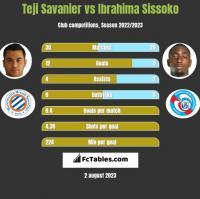 Teji Savanier vs Ibrahima Sissoko h2h player stats