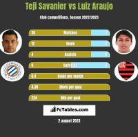 Teji Savanier vs Luiz Araujo h2h player stats