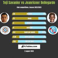 Teji Savanier vs Jeanricner Bellegarde h2h player stats
