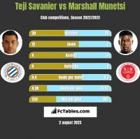 Teji Savanier vs Marshall Munetsi h2h player stats