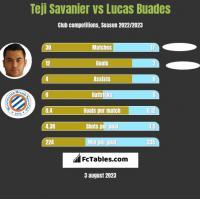 Teji Savanier vs Lucas Buades h2h player stats