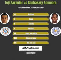 Teji Savanier vs Boubakary Soumare h2h player stats