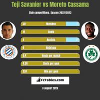 Teji Savanier vs Moreto Cassama h2h player stats