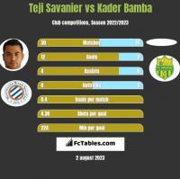 Teji Savanier vs Kader Bamba h2h player stats