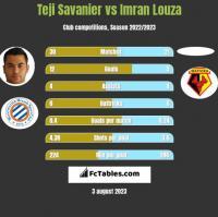 Teji Savanier vs Imran Louza h2h player stats