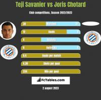 Teji Savanier vs Joris Chotard h2h player stats