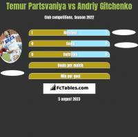 Temur Partsvaniya vs Andriy Gitchenko h2h player stats