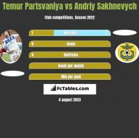 Temur Partsvaniya vs Andriy Sakhnevych h2h player stats