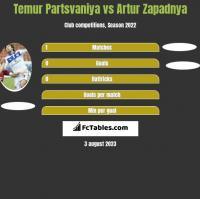 Temur Partsvaniya vs Artur Zapadnya h2h player stats