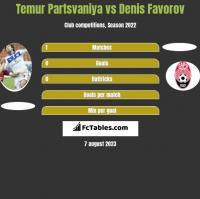 Temur Partsvaniya vs Denis Favorov h2h player stats