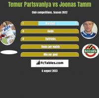 Temur Partsvaniya vs Joonas Tamm h2h player stats