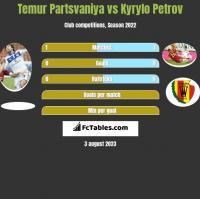 Temur Partsvaniya vs Kyrylo Petrov h2h player stats