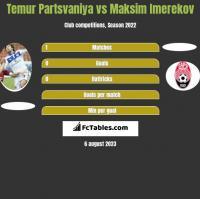 Temur Partsvaniya vs Maksim Imerekov h2h player stats