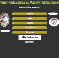 Temur Partsvaniya vs Maksym Maksimenko h2h player stats