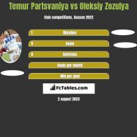 Temur Partsvaniya vs Oleksiy Zozulya h2h player stats