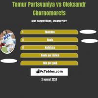 Temur Partsvaniya vs Oleksandr Chornomorets h2h player stats