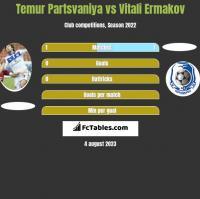 Temur Partsvaniya vs Vitali Ermakov h2h player stats