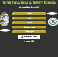 Temur Partsvaniya vs Yukhym Konoplia h2h player stats