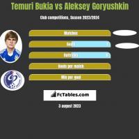 Temuri Bukia vs Aleksey Goryushkin h2h player stats