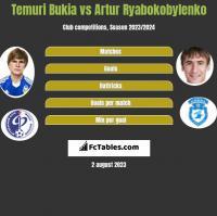Temuri Bukia vs Artur Ryabokobylenko h2h player stats