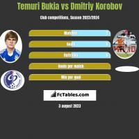 Temuri Bukia vs Dmitriy Korobov h2h player stats