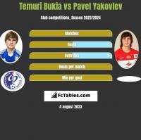 Temuri Bukia vs Pavel Yakovlev h2h player stats