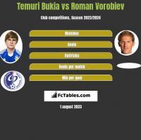Temuri Bukia vs Roman Vorobiev h2h player stats