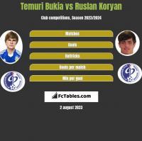 Temuri Bukia vs Ruslan Koryan h2h player stats