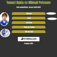 Temuri Bukia vs Mikhail Petrusev h2h player stats