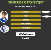 Temuri Bukia vs Evgeny Popov h2h player stats