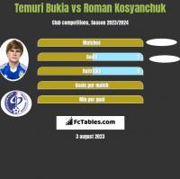 Temuri Bukia vs Roman Kosyanchuk h2h player stats