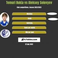 Temuri Bukia vs Aleksey Solovyev h2h player stats