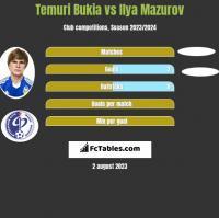 Temuri Bukia vs Ilya Mazurov h2h player stats
