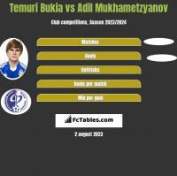 Temuri Bukia vs Adil Mukhametzyanov h2h player stats