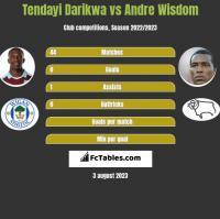 Tendayi Darikwa vs Andre Wisdom h2h player stats