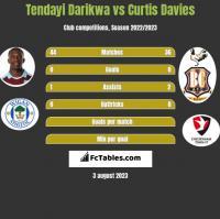 Tendayi Darikwa vs Curtis Davies h2h player stats